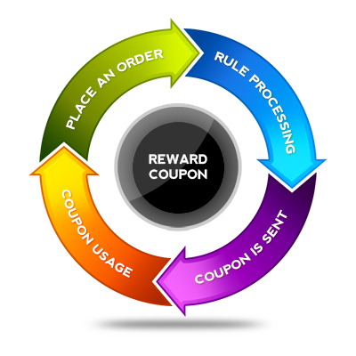 J2T Reward Coupon Basic Principle